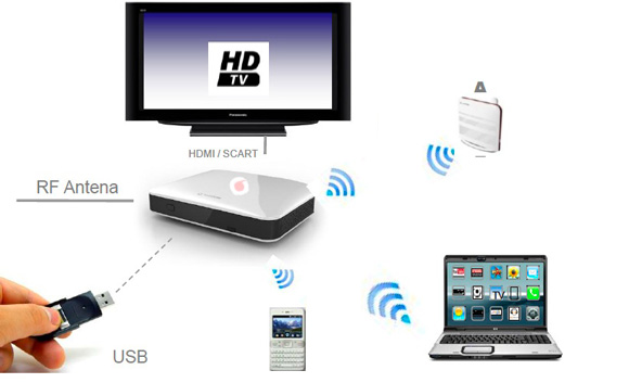 Vodafone-Internet-Tv