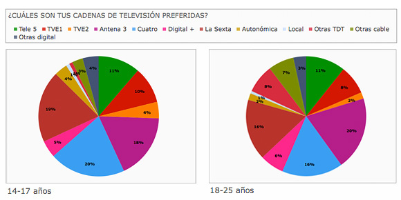 PREFERENCIAS JUVENILES EN CADENAS DE TELEVISIÓN