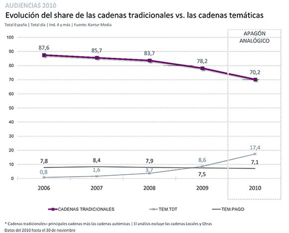 Gráficos balance 2010