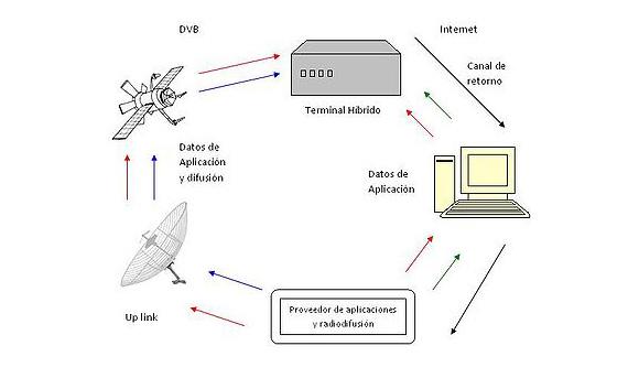 HbbTV_diagrama