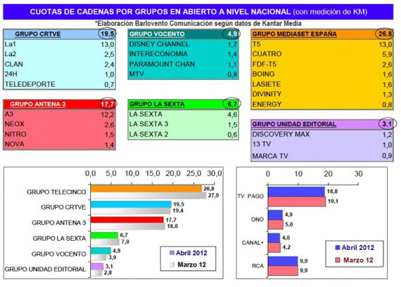 audiencias-abril-2012
