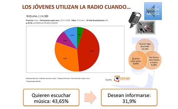 graf 5 estudio radio